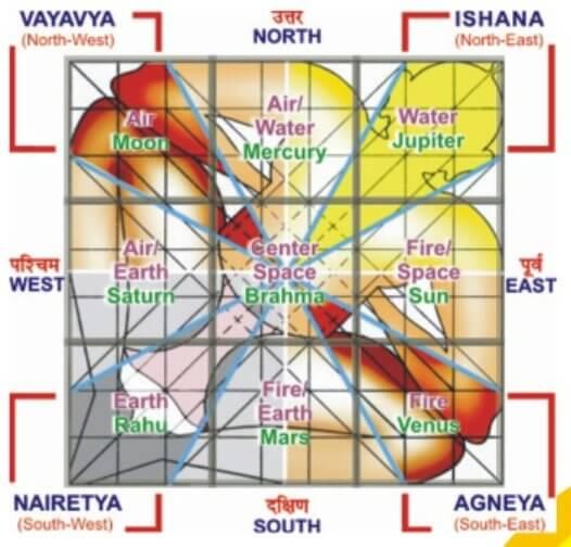 Vedic astrology sun in gemini