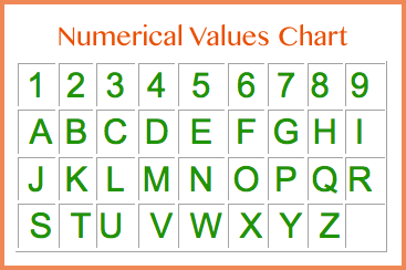 Can you find the best business name through numerology omtimes